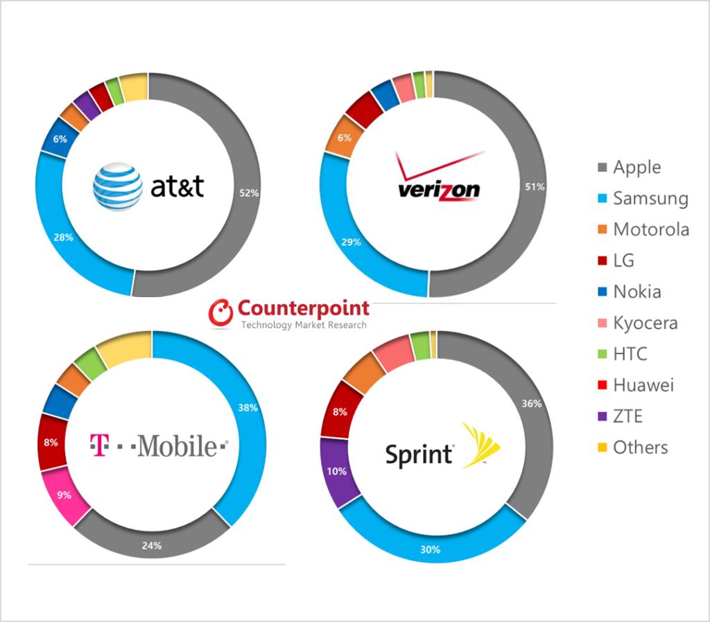 marche-smartphone-operateurs-USA-Q1-2014