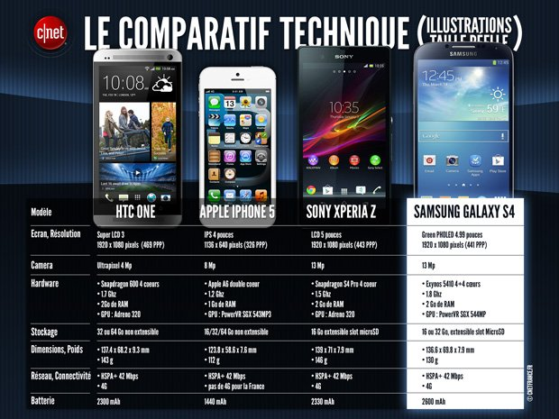 iPhone 5 vs Galaxy S4 vs HTC One vs Xperia Z   ComparatifXperia Z Vs Iphone 5 Vs Galaxy S4