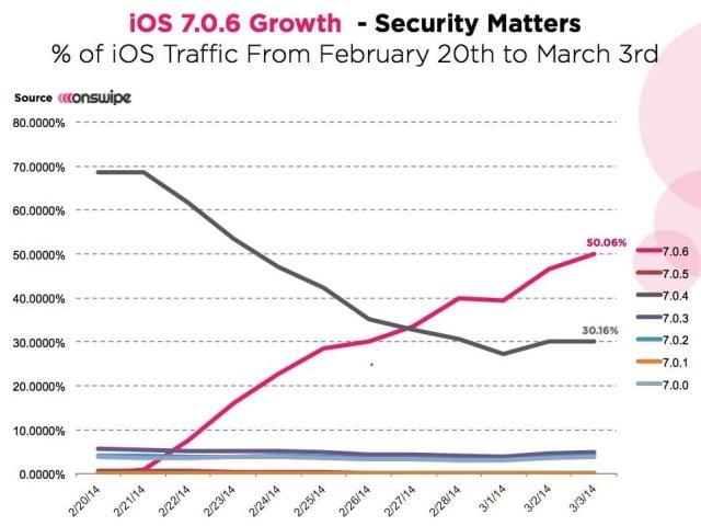 iOS 7.0.6 : présent sur plus de la moitié des appareils iOS