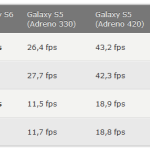 iPhone 6 vs Galaxy S6 Edge : benchmark (comparatif de puissance)
