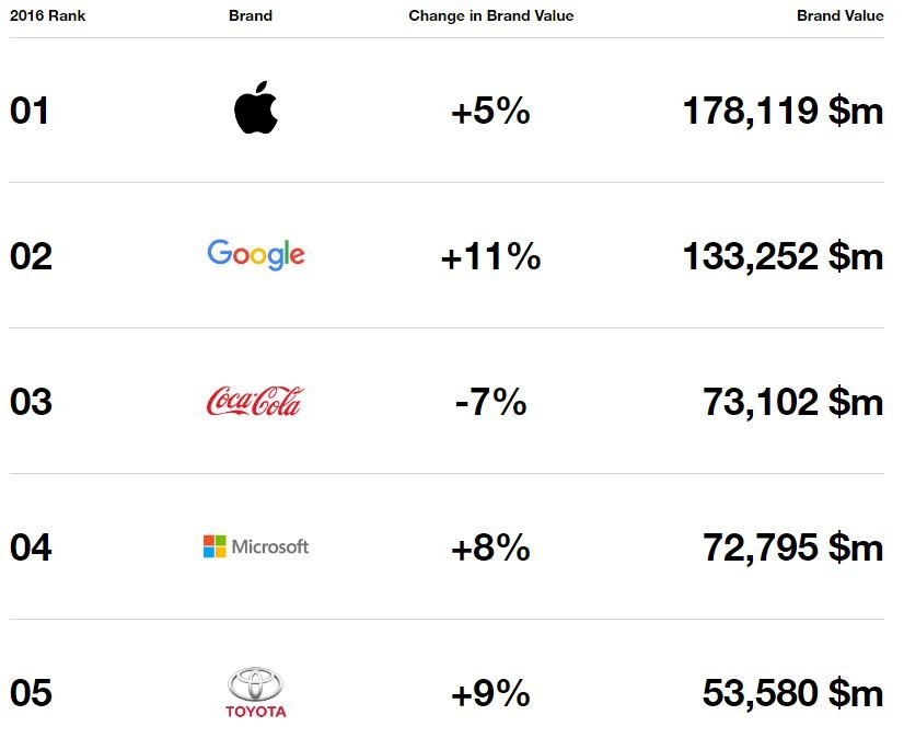 interbrand-2016-top-5-apple