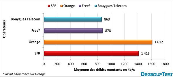 debits-mobiles-montants-mai-2013