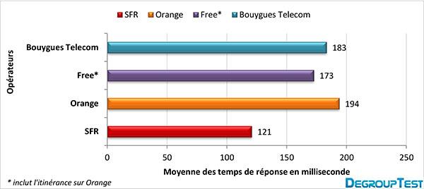 debits-mobiles-reponse-mai-2013