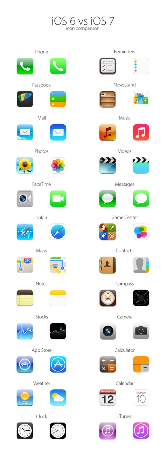 iOS 7 vs iOS 6 - iOS 7 vs iOS 6 : le comparatif visuel