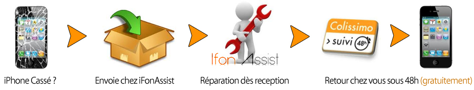 ifonassist procedure - iFonAssist : réparation iPhone, iPad & Mac