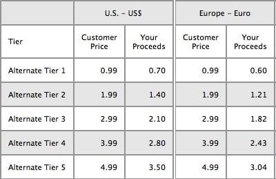 nouveaux tarifs App Store 2013 - App Store : nouveaux tarifs d'applications d'Apple