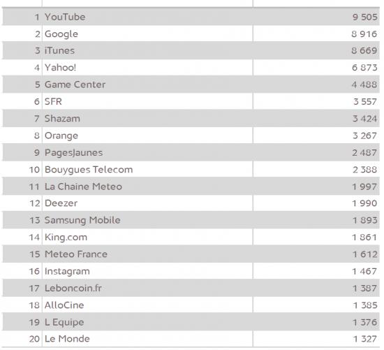 Top 20 applications mobiles 2013 - Top 20 des sites & applications mobiles visités (T2 2013)