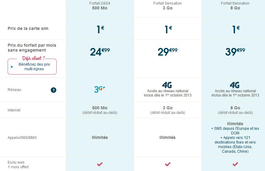 bouygues forfaits 4G prix - Bouygues Telecom : forfaits 4G dès 29,99 € le 1er octobre