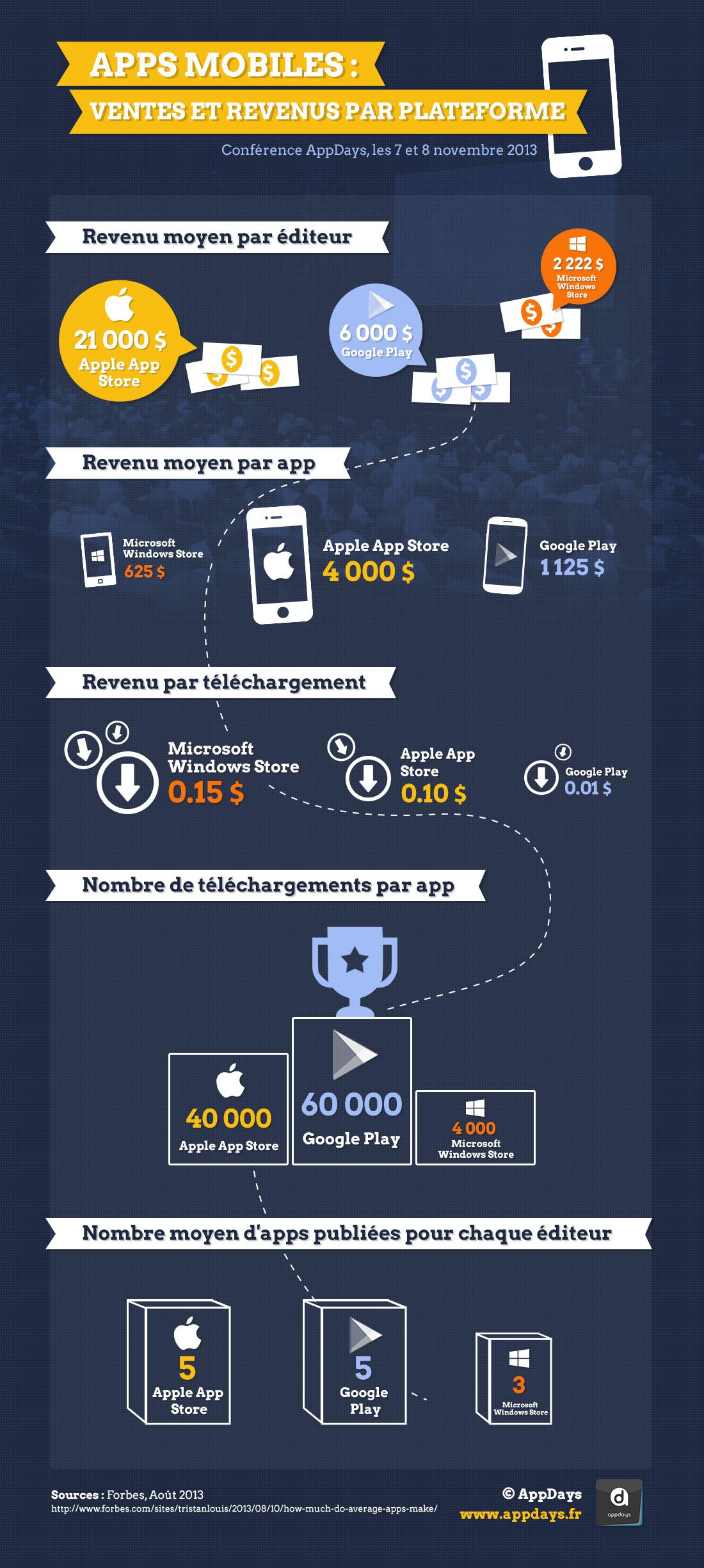 Infographie-AppDays-Apps-ventes-revenus