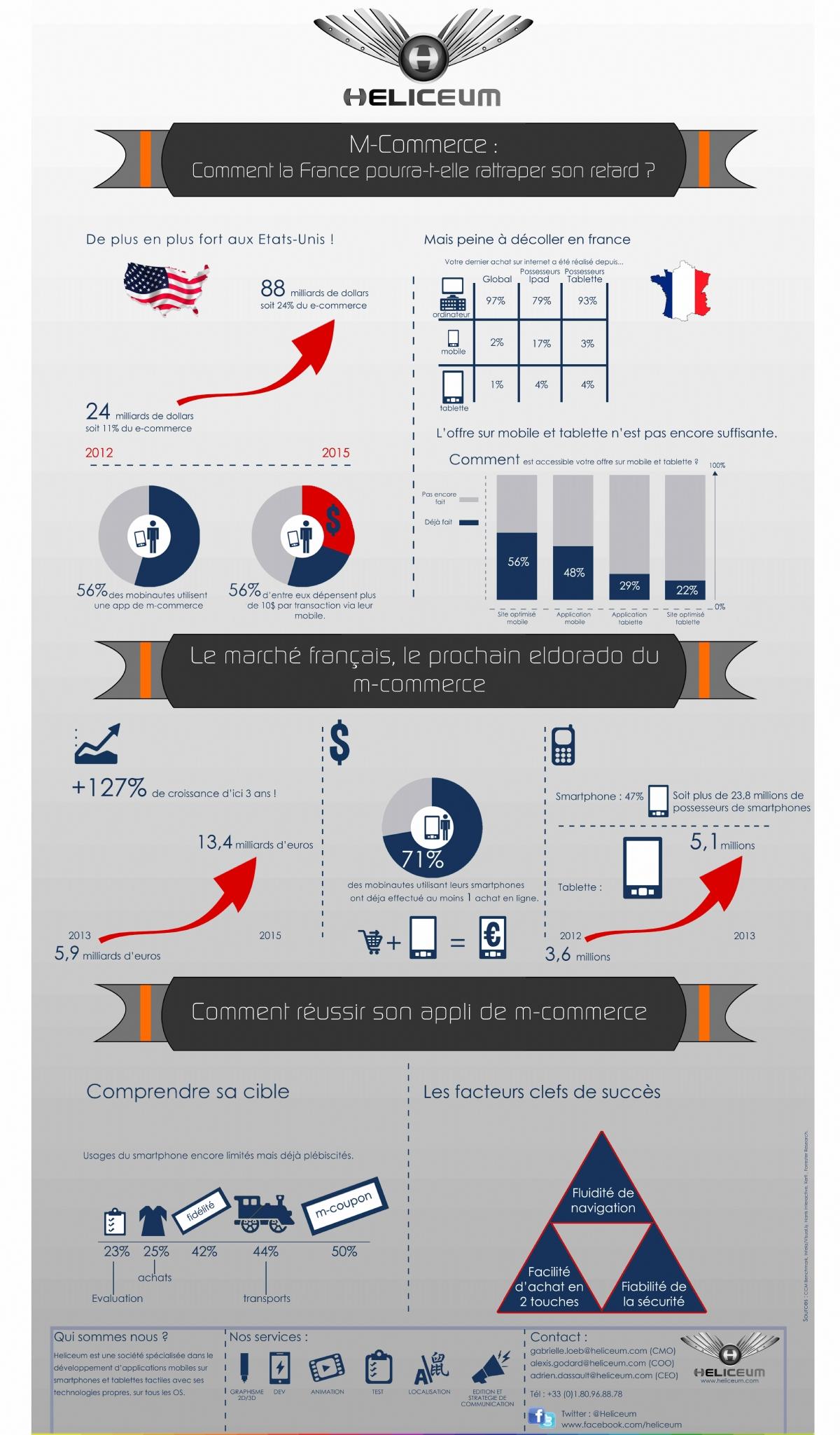 infographie m commerce france - Infographie : le M-commerce en France en 2013