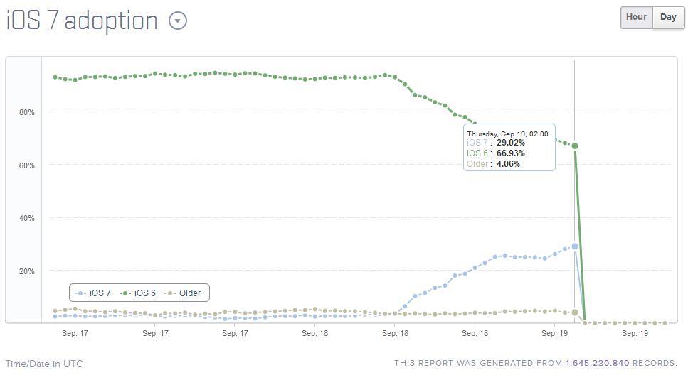 ios 7 29 pourcents adoption - iOS 7 : déjà présent sur 29% des iPhone, iPad, iPod Touch