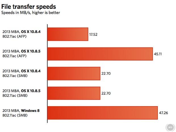 os-x-10.8.5-test-wifi