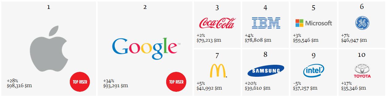 top-10-best-brands-2013-apple