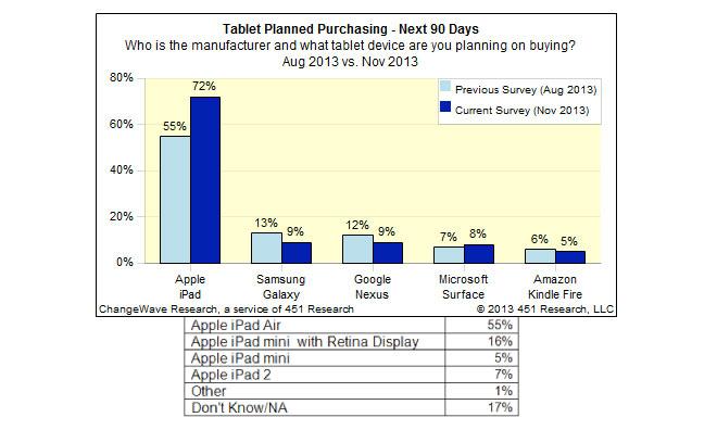 ChangeWave intension achat iPad - Etude : 72% des acheteurs potentiels de tablettes envisagent d'acheter un iPad
