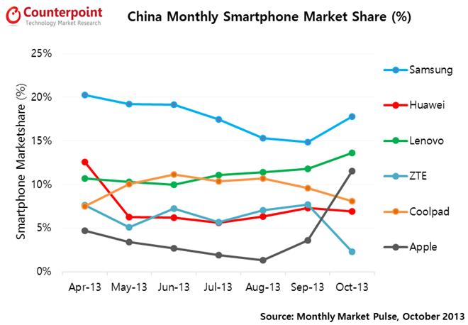 Les ventes de iPhone en hausse en Chine