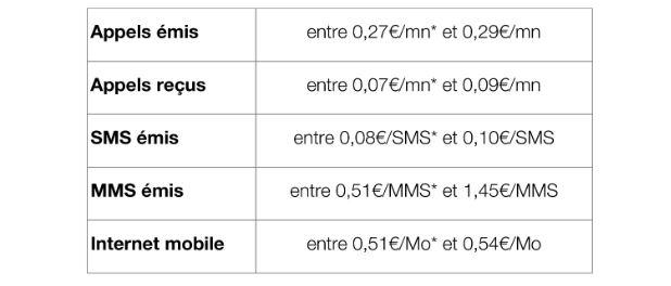 Free-Mobile-roaming-prix