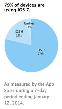 adoption-ios-7-a-79-pourcent
