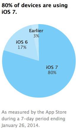 taux-adoption-iOS7