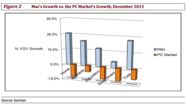 Q4-2013-Apple-vs-PC