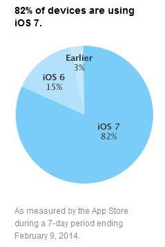 iOS-7-adoption-82-pourcent