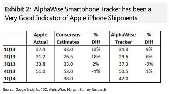 Alphawise estimations iPhone 2014 - Apple : 42 millions d'iPhones vendus ce trimestre ?