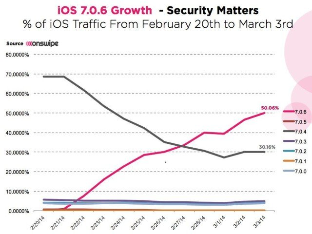 iOS-7.0.6-adoption-mars-2014