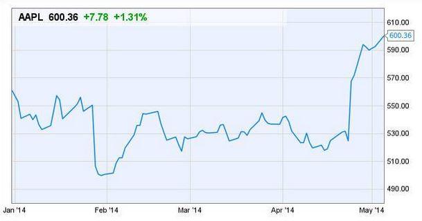 Action Apple AAPL 600 dollars - Apple : l'action (AAPL) atteint 600 $ pour la 1ère fois depuis 2012