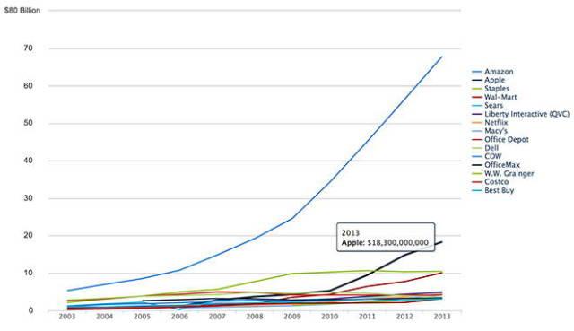 Internet Retailer vente en ligne - Apple : deuxième e-commerçant mondial derrière Amazon