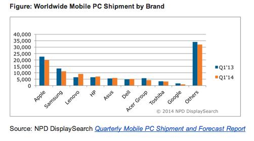 Marche tablettes Q1 2014 - Apple : l'iPad domine toujours le marché des tablettes aux US