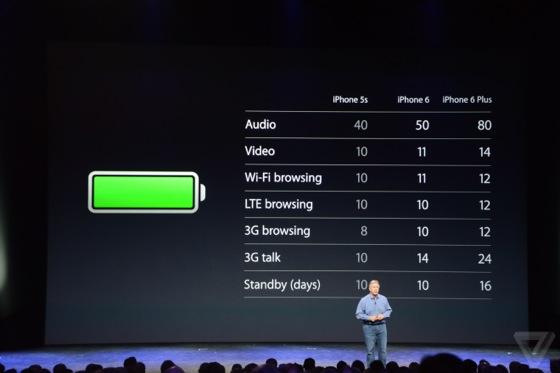 autunomie-Batterie-iPhone-6-iPhone-6-Plus