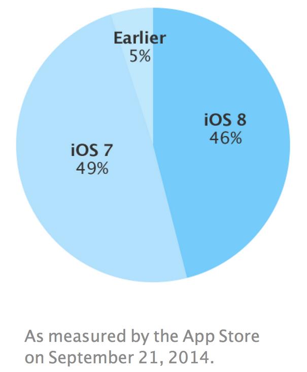 iOS 8 adoption - iOS 8 : présent sur 46% des iPhone, iPad & iPod Touch