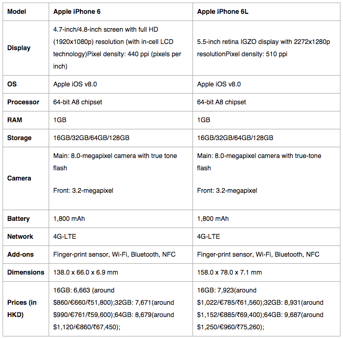 iPhone-6-caracteristiques-prix