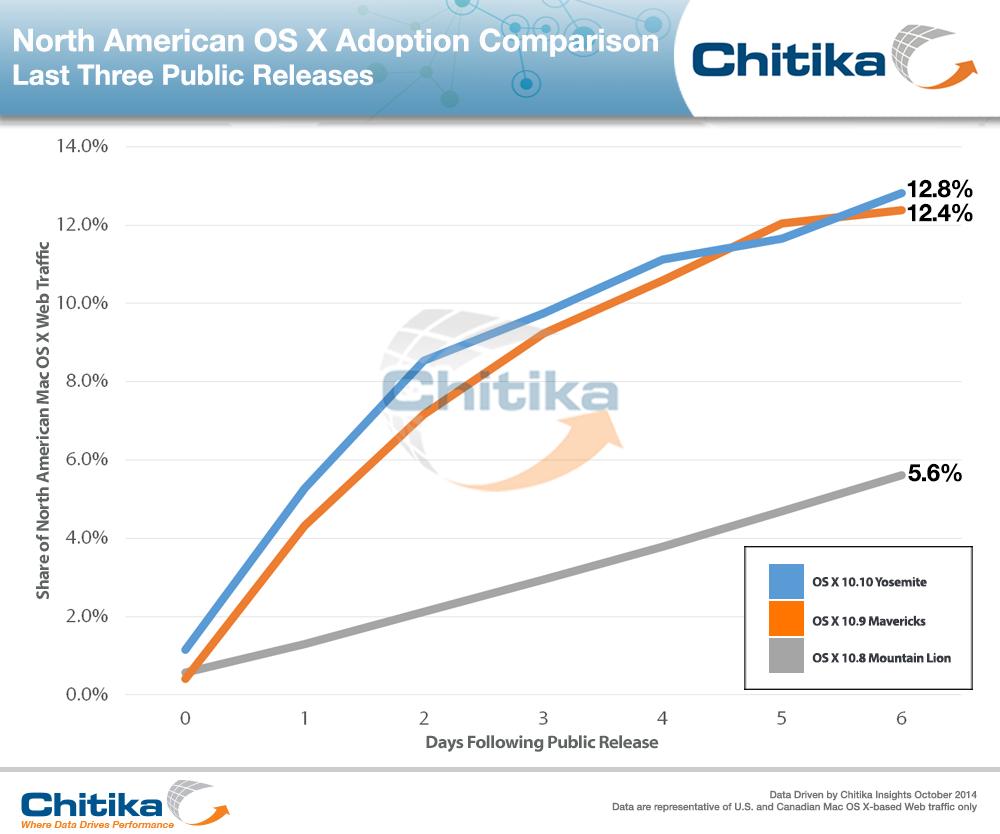 Analyse Chitika - Mac : OS X Yosemite plus téléchargé que Mavericks
