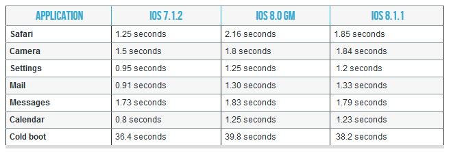 performances ios 8.1.1 iphone 4s ipad 2 - iOS 8.1.1 : les performances sur iPad 2 et iPhone 4S