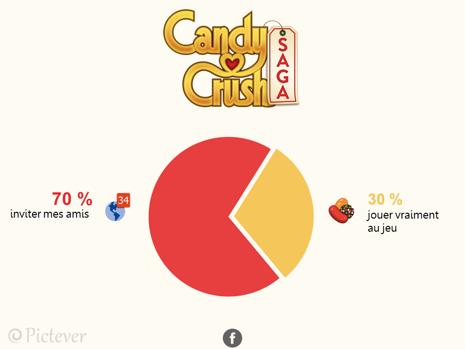 candy crush pictever - Facebook, Snapchat, Instagram, Tinder, ... : les apps déchiffrées