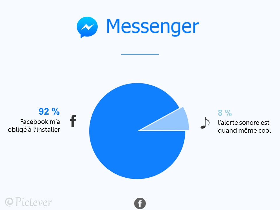 messenger-pictever