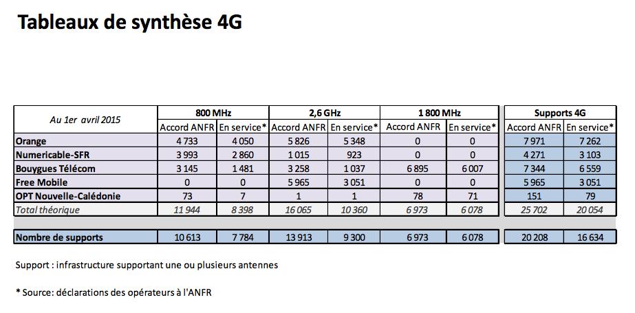 Sites-4G-France-Avril-2015