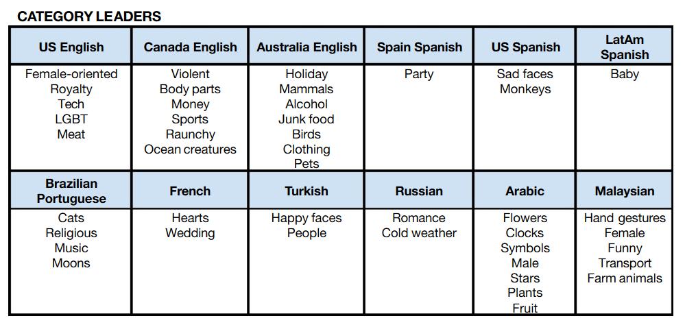 Etude-SwiftKey-Emoji-categories
