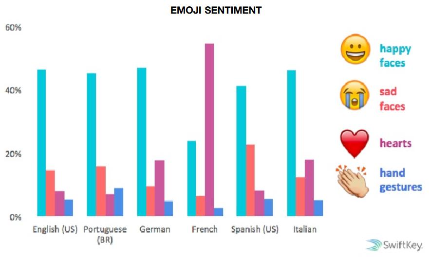 Etude-SwiftKey-Emoji-sentiments