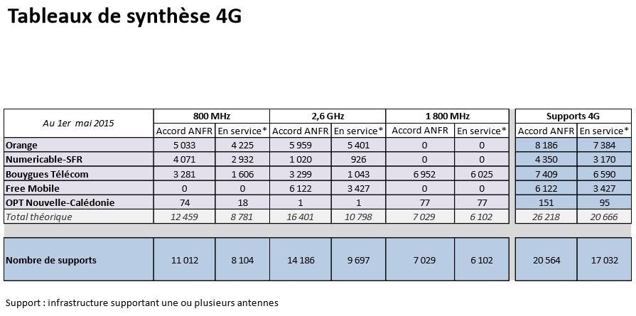 Sites-4G-France-mai-2015