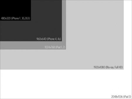 resolution-ecran-ipad3