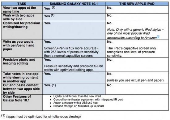 galaxy - La samsung galaxy note 10.1, meilleur que l'iPad selon samsung