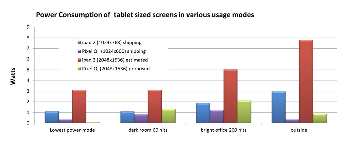 nextgen pixelqi display - Écran : Pixel Qi promet mieux que l'iPad 3