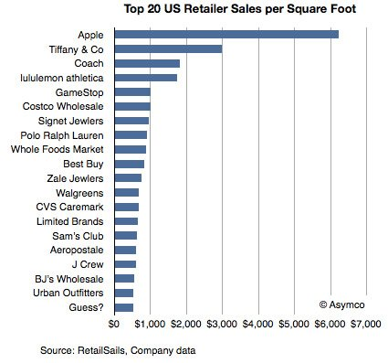 screen shot 2012 04 18 at 4 18 10 - .us : les AppleStore sont les plus rentables