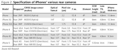 Frontal2 - Une camera frontale en HD pour l'iPhone 5 ?
