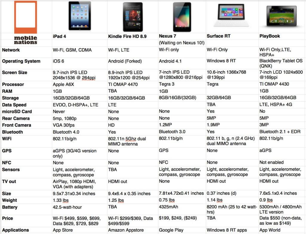 iPad 4 vs Nexus 10 vs Kindle Fire HD vs Surface vs Playbook