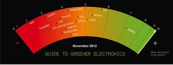 classement-greeenpeace-novembre-2012