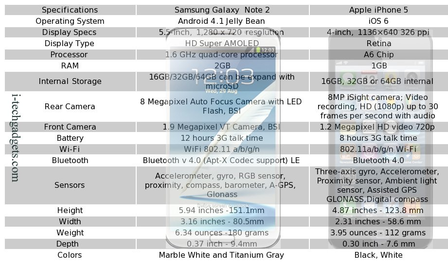 iPhone 5 vs Galaxy Note 2 : Comparatif