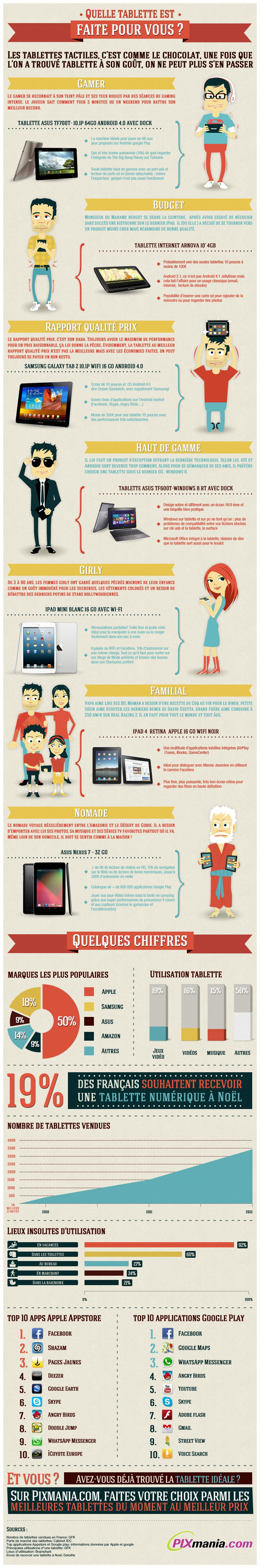 Infographie-Tablettes