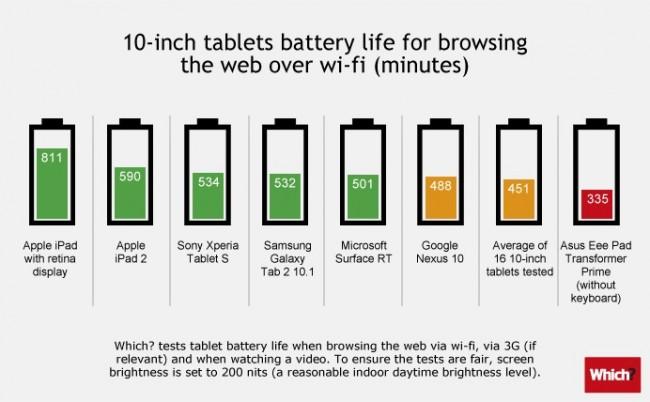 Comparatif : autonomie des tablettes 7 et 10 pouces